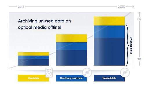 Archiving unused data on optical media offline